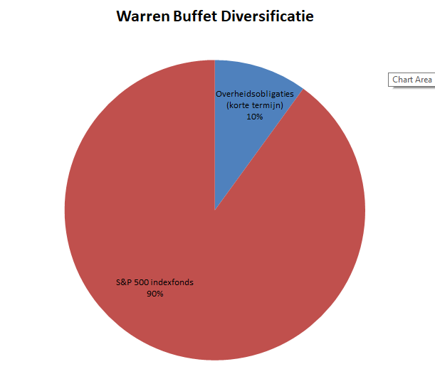 portfolio warren buffett