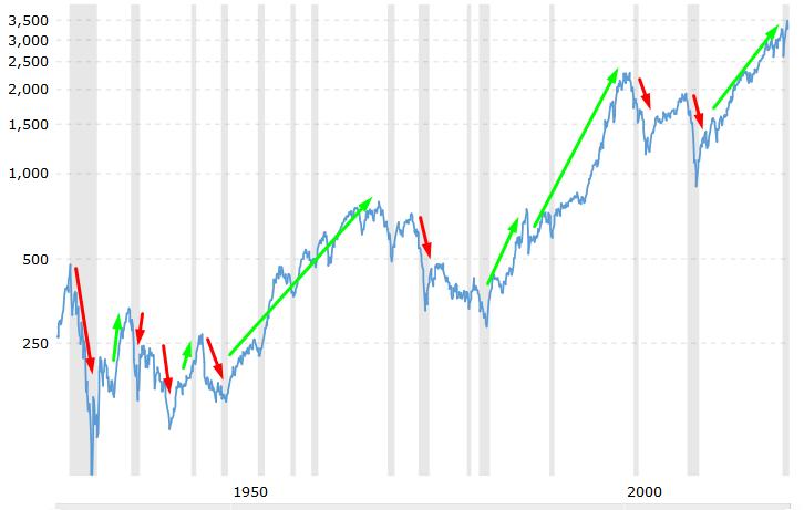 bullmarkt en bear markt