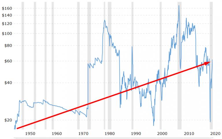 beleggen in olieprijs