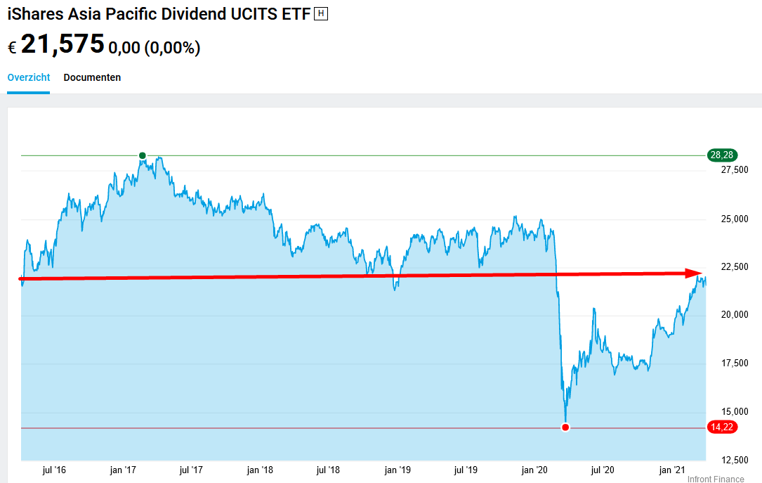 iShares Asia Pacific Dividend UCITS (ETFIE00B14X4T88)