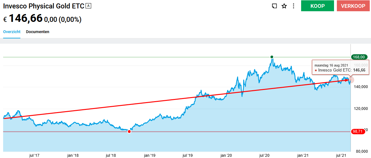 Invesco Physical Gold ETC (IE00B579F325)