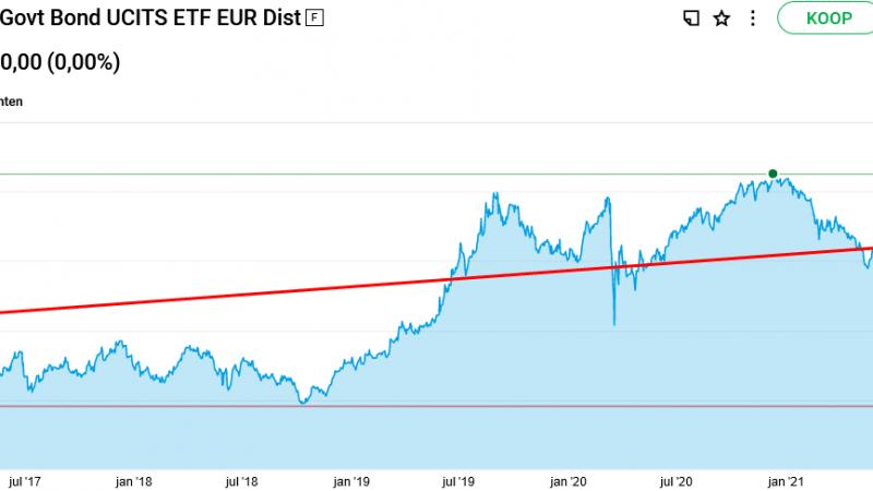 Ishares Core Euro Govt Bond Ucits (IE00B4WXJJ64)